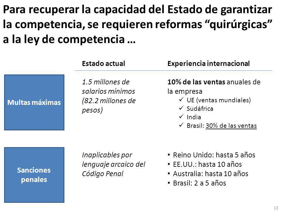 Para recuperar la capacidad del Estado de garantizar la competencia, se requieren reformas quirúrgicas a la ley de competencia … Multas máximas Sanciones penales Estado actualExperiencia internacional 1.5 millones de salarios mínimos (82.2 millones de pesos) 10% de las ventas anuales de la empresa UE (ventas mundiales) Sudáfrica India Brasil: 30% de las ventas Inaplicables por lenguaje arcaico del Código Penal Reino Unido: hasta 5 años EE.UU.: hasta 10 años Australia: hasta 10 años Brasil: 2 a 5 años 13