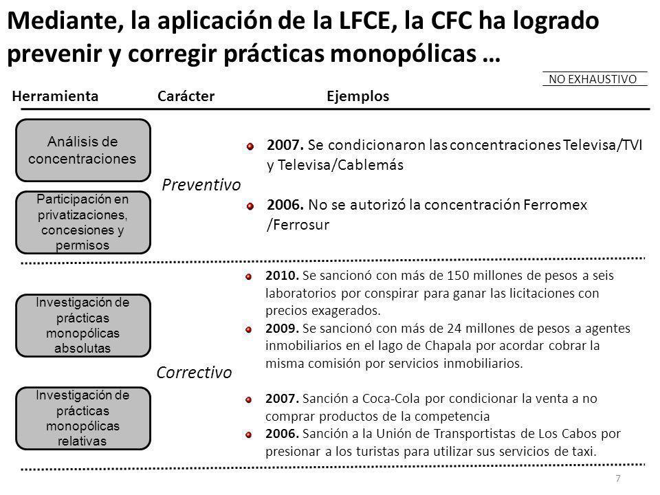7 Mediante, la aplicación de la LFCE, la CFC ha logrado prevenir y corregir prácticas monopólicas … Análisis de concentraciones Participación en privatizaciones, concesiones y permisos Investigación de prácticas monopólicas absolutas Investigación de prácticas monopólicas relativas CarácterEjemplosHerramienta Preventivo 2007.