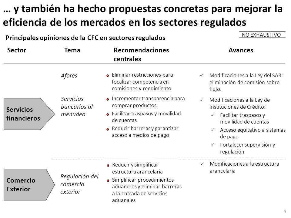 Los resultados de las recomendaciones de la CFC ilustran el potencial de una política pro-competencia Comisión promedio % anual equiv.