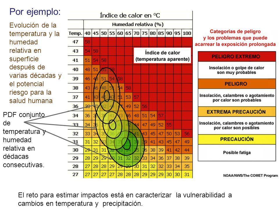 El reto para estimar impactos está en caracterizar la vulnerabilidad a cambios en temperatura y precipitación. Evolución de la temperatura y la humeda