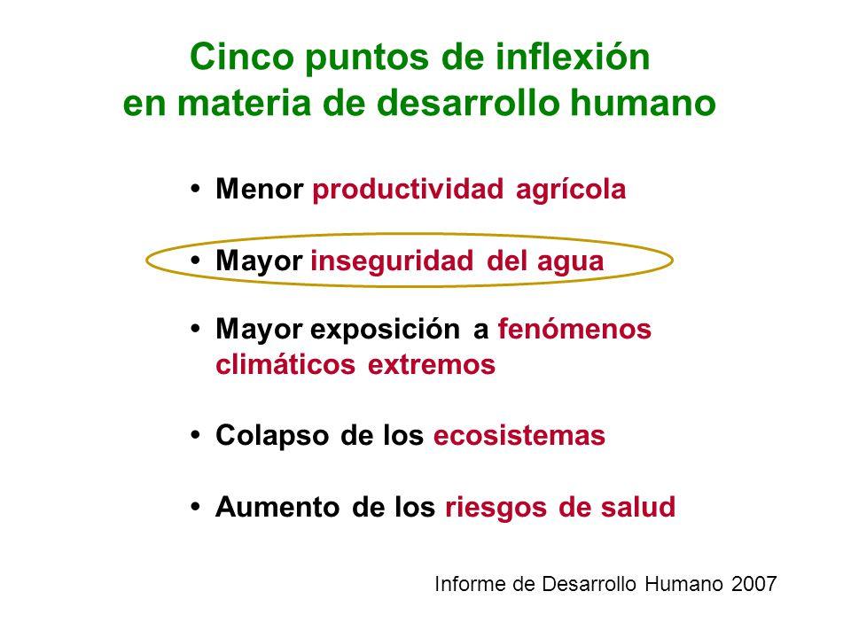 Cinco puntos de inflexión en materia de desarrollo humano Menor productividad agrícola Mayor inseguridad del agua Mayor exposición a fenómenos climáti