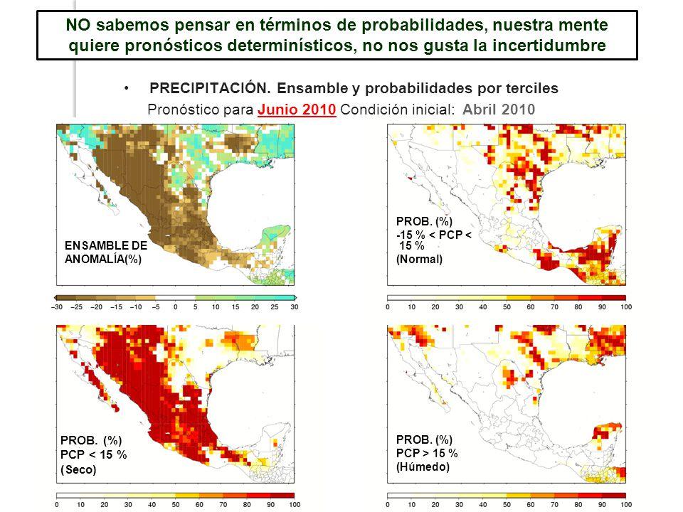 PRECIPITACIÓN. Ensamble y probabilidades por terciles Pronóstico para Junio 2010 Condición inicial: Abril 2010 ENSAMBLE DE ANOMALÍA(%) PROB. (%) PCP >