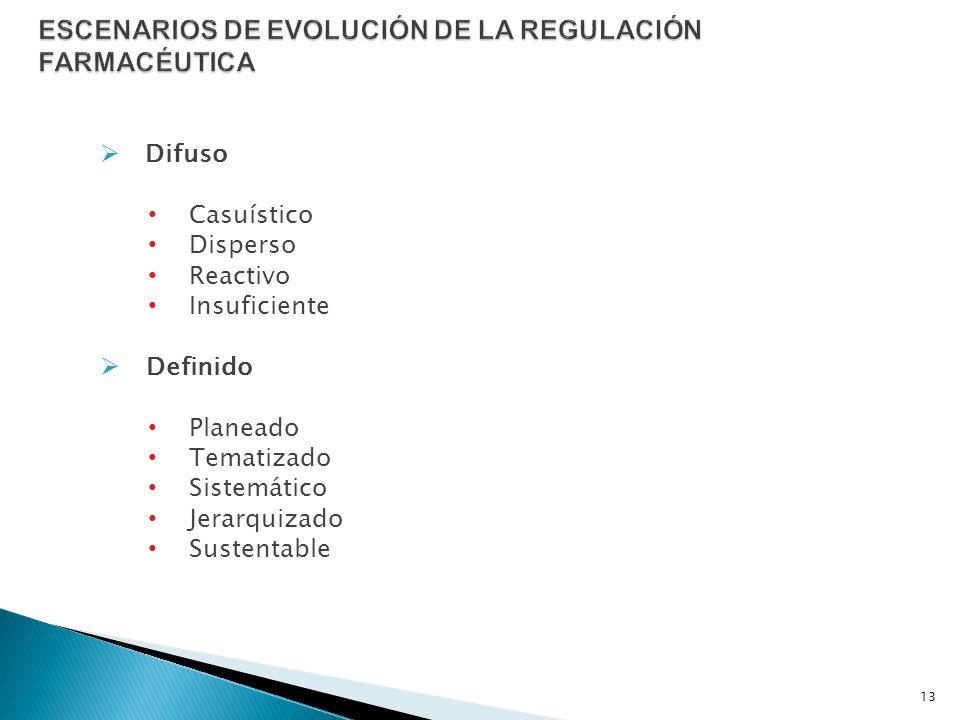 Difuso Casuístico Disperso Reactivo Insuficiente Definido Planeado Tematizado Sistemático Jerarquizado Sustentable 13