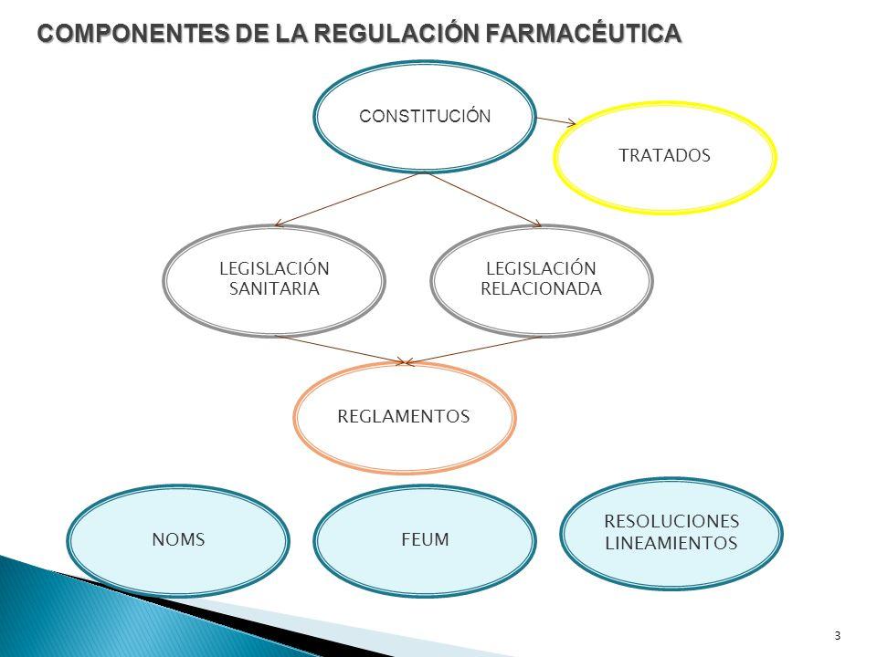 3 COMPONENTES DE LA REGULACIÓN FARMACÉUTICA CONSTITUCIÓN TRATADOS LEGISLACIÓN SANITARIA LEGISLACIÓN RELACIONADA NOMSFEUM RESOLUCIONES LINEAMIENTOS REGLAMENTOS