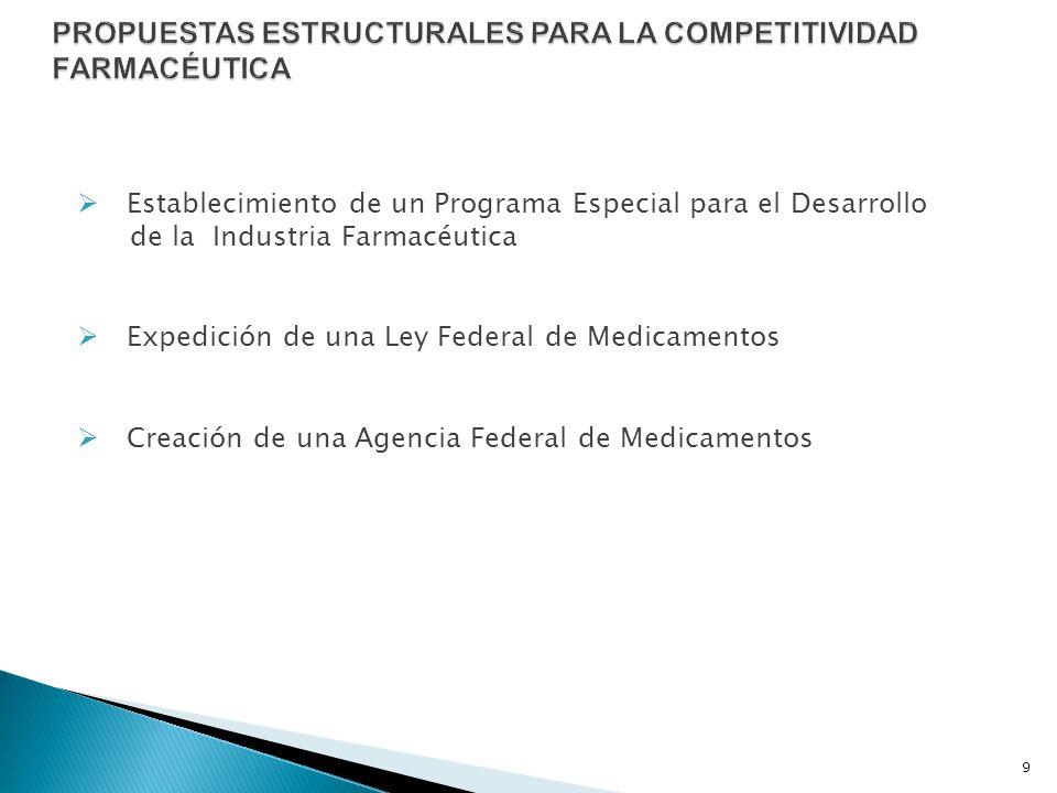 Establecimiento de un Programa Especial para el Desarrollo de la Industria Farmacéutica Expedición de una Ley Federal de Medicamentos Creación de una
