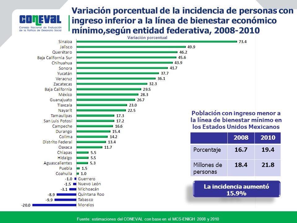 Fuente: estimaciones del CONEVAL con base en el MCS-ENIGH 2008 y 2010 Variación porcentual 20082010 Porcentaje16.719.4 Millones de personas 18.421.8 La incidencia aumentó 15.9% La incidencia aumentó 15.9% Población con ingreso menor a la línea de bienestar mínimo en los Estados Unidos Mexicanos