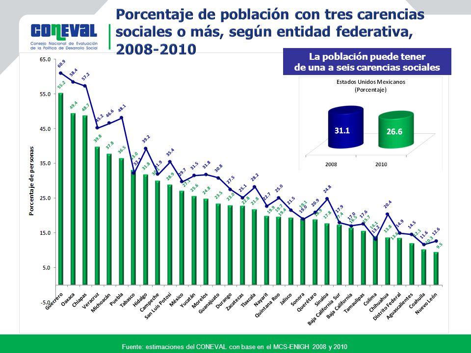 Fuente: estimaciones del CONEVAL con base en el MCS-ENIGH 2008 y 2010 La población puede tener de una a seis carencias sociales