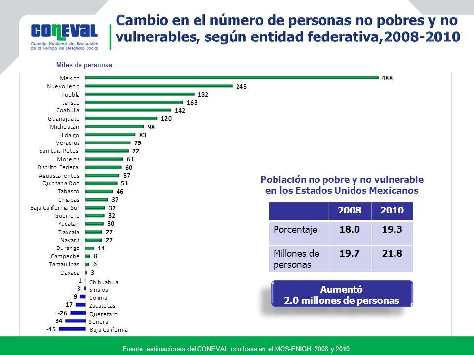 Fuente: estimaciones del CONEVAL con base en el MCS-ENIGH 2008 y 2010 Miles de personas 20082010 Porcentaje18.019.3 Millones de personas 19.721.8 Población no pobre y no vulnerable en los Estados Unidos Mexicanos Aumentó 2.0 millones de personas Aumentó 2.0 millones de personas