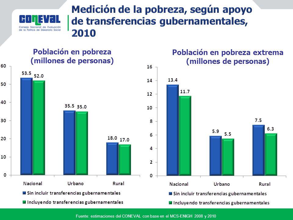 Fuente: estimaciones del CONEVAL con base en el MCS-ENIGH 2008 y 2010 Población en pobreza (millones de personas) Población en pobreza extrema (millones de personas)