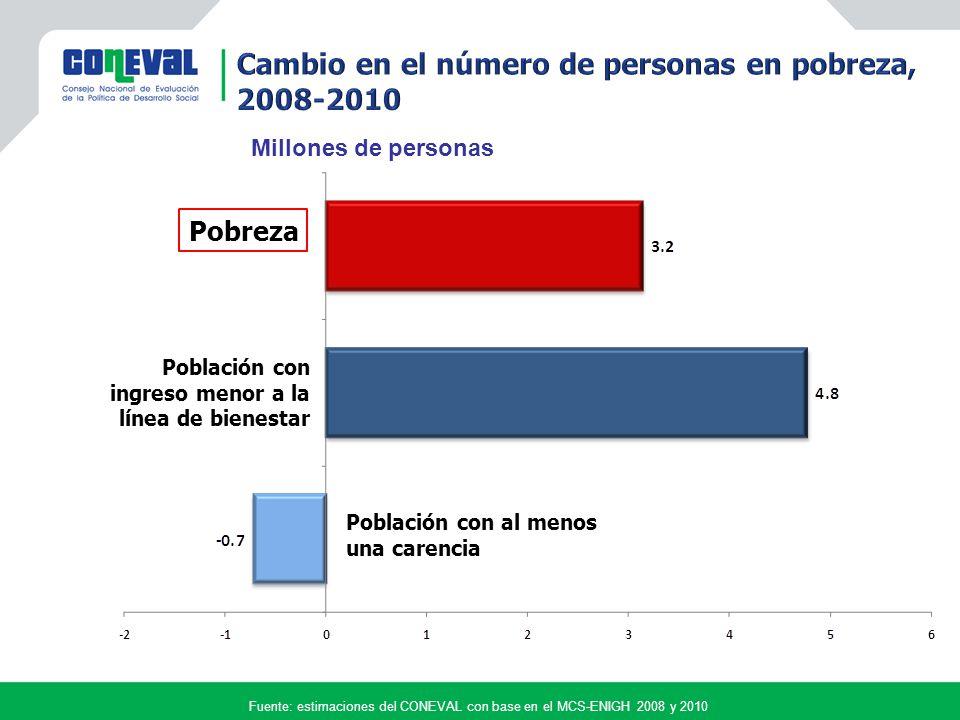 Pobreza Población con ingreso menor a la línea de bienestar Población con al menos una carencia Millones de personas