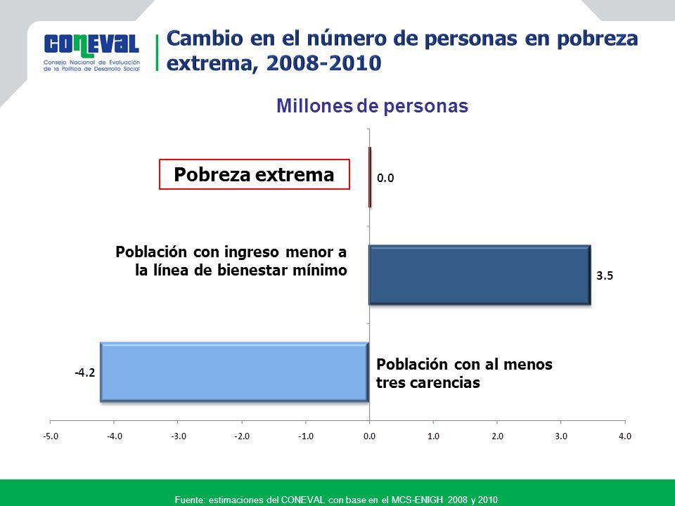 Fuente: estimaciones del CONEVAL con base en el MCS-ENIGH 2008 y 2010 Pobreza extrema Población con ingreso menor a la línea de bienestar mínimo Población con al menos tres carencias Millones de personas