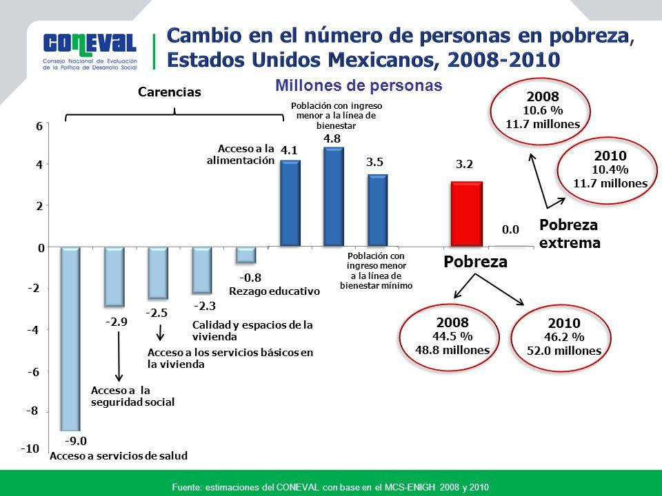 Derechos sociales Carencias LBE 0 3 Vulnerables por carencia social 32.3millones 28.7% 1.9 carencias promedio Vulnerables por ingreso 6.5 millones 5.8% 5 2 4 1 6 Población no pobre y no vulnerable 21.8 millones 19.3% LBM Bienestar Ingreso Indicadores de pobreza, 2010 40.3 millones 35.8% 2.1 carencias Fuente: estimaciones del CONEVAL con base en el MCS-ENIGH 2008 y 2010 Pobreza 46.2 % 52.0 millones 2.5 carencias promedio Urbano = $978 Rural = $684 Urbano = $2,114 Rural = $1,329 Pobres moderados Pobres extremos 11.7 millones 10.4% 3.7 carencias promedio