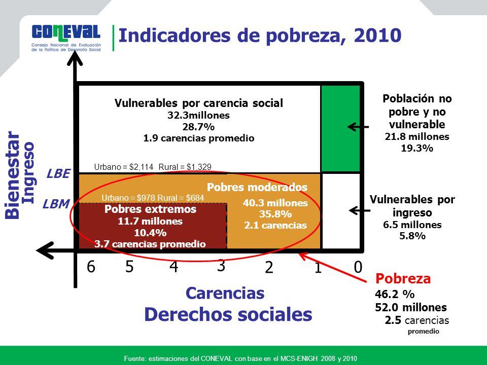 Fuente: estimaciones del CONEVAL con base en el MCS-ENIGH 2008 y 2010 Acceso a la alimentación Acceso a los servicios básicos en la vivienda Calidad y espacios de la vivienda Acceso a la seguridad social Acceso a servicios de salud Rezago educativo Carencias Miles de personas Pobreza extrema Población con ingreso menor a la línea de bienestar mínimo