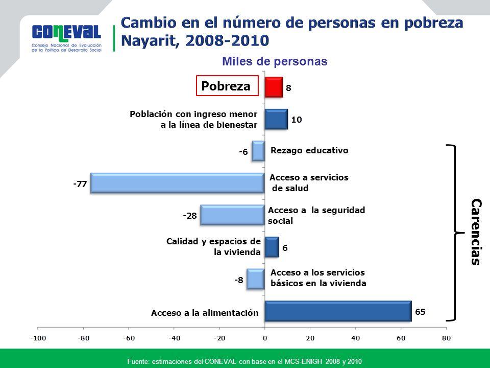 Fuente: estimaciones del CONEVAL con base en el MCS-ENIGH 2008 y 2010 Pobreza Población con ingreso menor a la línea de bienestar Acceso a la alimentación Acceso a los servicios básicos en la vivienda Calidad y espacios de la vivienda Acceso a la seguridad social Acceso a servicios de salud Rezago educativo Carencias Miles de personas