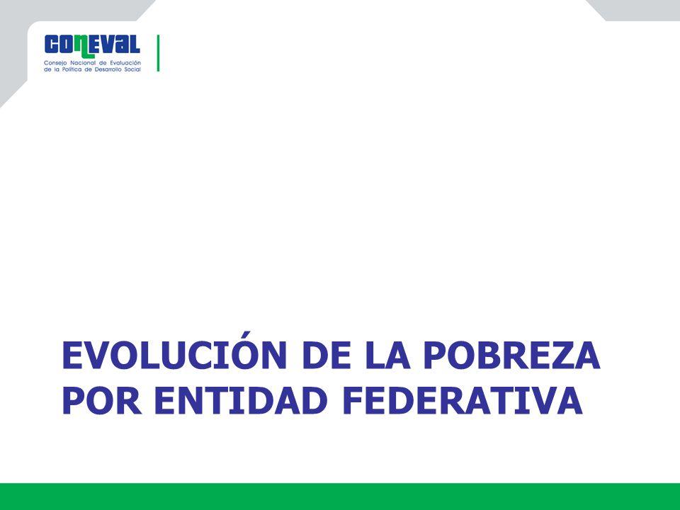 Fuente: estimaciones del CONEVAL con base en el MCS-ENIGH 2008 y 2010 Miles de personas 20082010 Porcentaje44.546.2 Millones de personas 48.852.0 Población en pobreza en los Estados Unidos Mexicanos Aumentó 3.2 millones personas Aumentó 3.2 millones personas