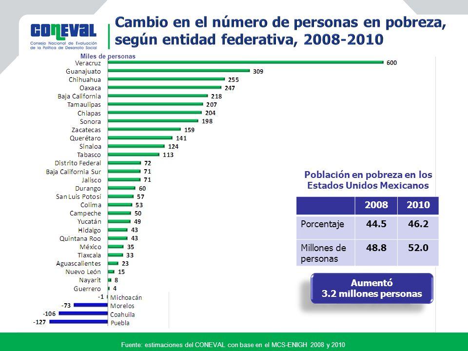 Nacional Zonas de Atención Prioritaria Fuente: estimaciones del CONEVAL con base en el MCS-ENIGH 2008 y 2010 Pobreza 44.5% 48.8 millones 2.7 carencias promedio Pobreza 46.2% 52.0 millones 2.5 carencias promedio Pobreza 77.8 % 13.6 millones 3.0 carencias promedio Pobreza 75.3 % 13.6 millones 3.4 carencias promedio