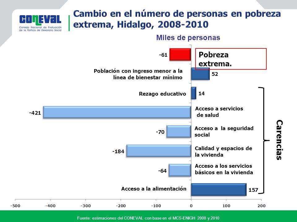 Fuente: estimaciones del CONEVAL con base en el MCS-ENIGH 2008 y 2010 Acceso a la alimentación Acceso a los servicios básicos en la vivienda Calidad y espacios de la vivienda Acceso a la seguridad social Acceso a servicios de salud Rezago educativo Carencias Miles de personas Pobreza extrema.