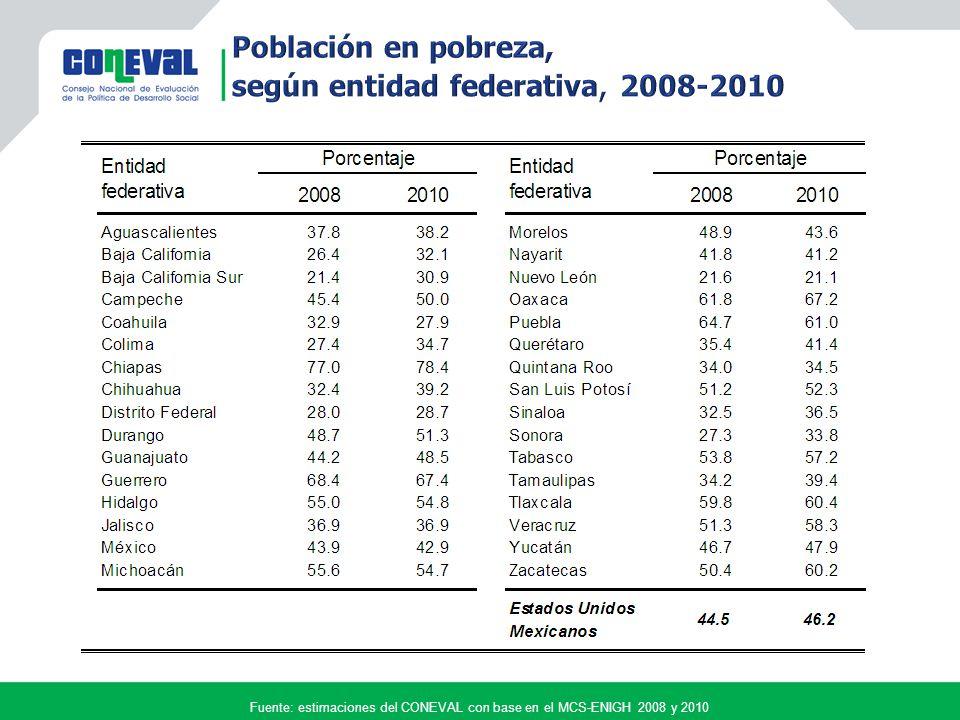 Fuente: estimaciones del CONEVAL con base en el MCS-ENIGH 2008 y 2010 Variación porcentual 20082010 Porcentaje65.060.7 Millones de personas 71.368.3 La incidencia se redujo 6.6% La incidencia se redujo 6.6% Población con carencia en los Estados Unidos Mexicanos