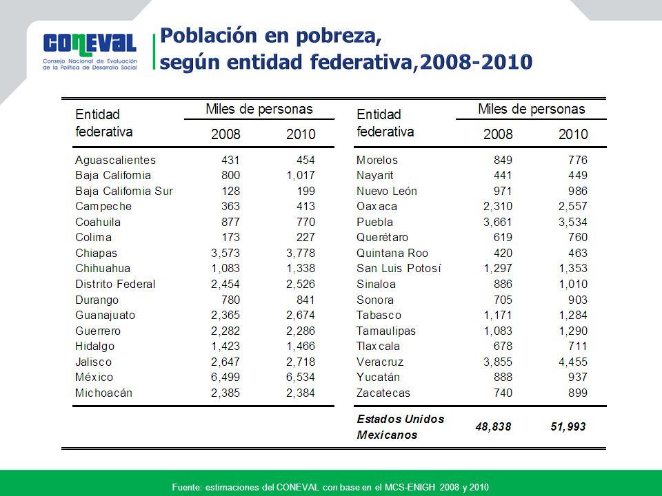 Miles de personas Fuente: estimaciones del CONEVAL con base en el MCS-ENIGH 2008 y 2010 20082010 Porcentaje10.610.4 Millones de personas 11.7 Población en pobreza extrema en los Estados Unidos Mexicanos Aumentó 38 mil personas