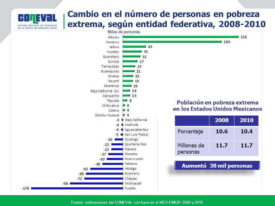 Fuente: estimaciones del CONEVAL con base en el MCS-ENIGH 2008 y 2010 Variación porcentual 20082010 Porcentaje19.216.5 Millones de personas 21.118.5 La incidencia se redujo 14.4% La incidencia se redujo 14.4% Población con carencia en los Estados Unidos Mexicanos