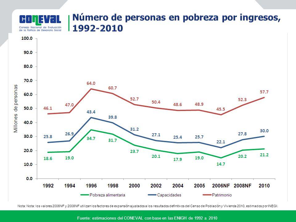 Nota: Nota: los valores 2006NF y 2008NF utilizan los factores de expansión ajustados a los resultados definitivos del Censo de Población y Vivienda 2010, estimados por INEGI.