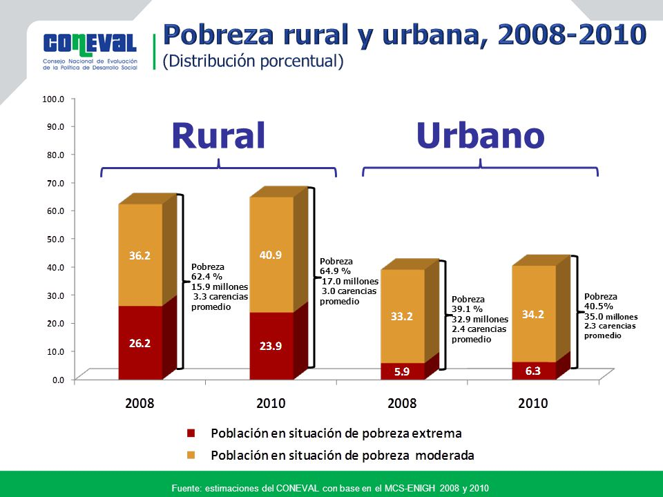 Rural Urbano Fuente: estimaciones del CONEVAL con base en el MCS-ENIGH 2008 y 2010 Pobreza 40.5% 35.0 millones 2.3 carencias promedio Pobreza 64.9 % 17.0 millones 3.0 carencias promedio Pobreza 62.4 % 15.9 millones 3.3 carencias promedio Pobreza 39.1 % 32.9 millones 2.4 carencias promedio