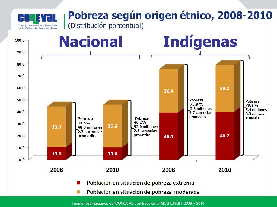 Nacional Indígenas Fuente: estimaciones del CONEVAL con base en el MCS-ENIGH 2008 y 2010 Pobreza 44.5% 48.8 millones 2.7 carencias promedio Pobreza 46.2% 52.0 millones 2.5 carencias promedio Pobreza 79.3 % 5.4 millones 3.3 carencias promedio Pobreza 75.9 % 5.3 millones 3.7 carencias promedio