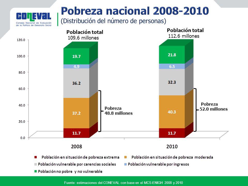 Pobreza 48.8 millones Pobreza 52.0 millones Población total 109.6 millones Población total 112.6 millones Fuente: estimaciones del CONEVAL con base en el MCS-ENIGH 2008 y 2010