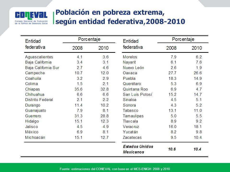 Fuente: estimaciones del CONEVAL con base en el MCS-ENIGH 2008 y 2010 Variación porcentual 20082010 Porcentaje21.724.9 Millones de personas 23.828.0 La incidencia aumentó 14.4% La incidencia aumentó 14.4% Población con carencia en los Estados Unidos Mexicanos