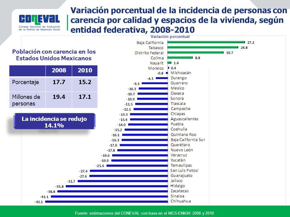Fuente: estimaciones del CONEVAL con base en el MCS-ENIGH 2008 y 2010 Variación porcentual 20082010 Porcentaje17.715.2 Millones de personas 19.417.1 La incidencia se redujo 14.1% La incidencia se redujo 14.1% Población con carencia en los Estados Unidos Mexicanos