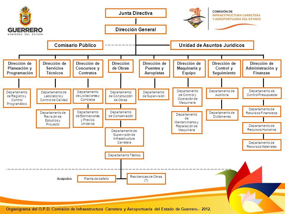 Principal Junta Directiva Comisario Público Dirección de Planeación y Programación Dirección de Servicios Técnicos Dirección de Concursos y Contratos