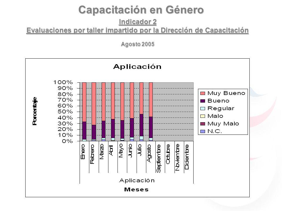 Capacitación en Género Indicador 2 Evaluaciones por taller impartido por la Dirección de Capacitación Agosto 2005