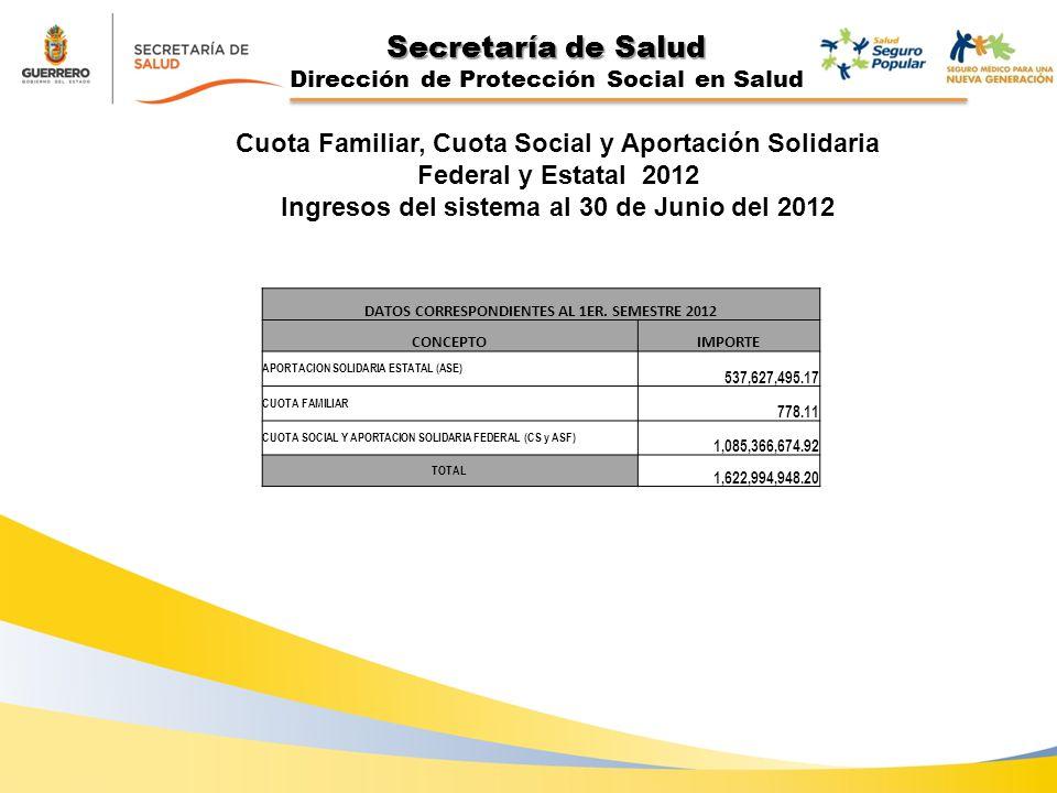 Secretaría de Salud Dirección de Protección Social en Salud DATOS CORRESPONDIENTES AL 1ER.