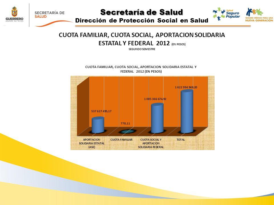 Secretaría de Salud Dirección de Protección Social en Salud CUOTA FAMILIAR, CUOTA SOCIAL, APORTACION SOLIDARIA ESTATAL Y FEDERAL 2012 (EN PESOS) SEGUNDO SEMESTRE