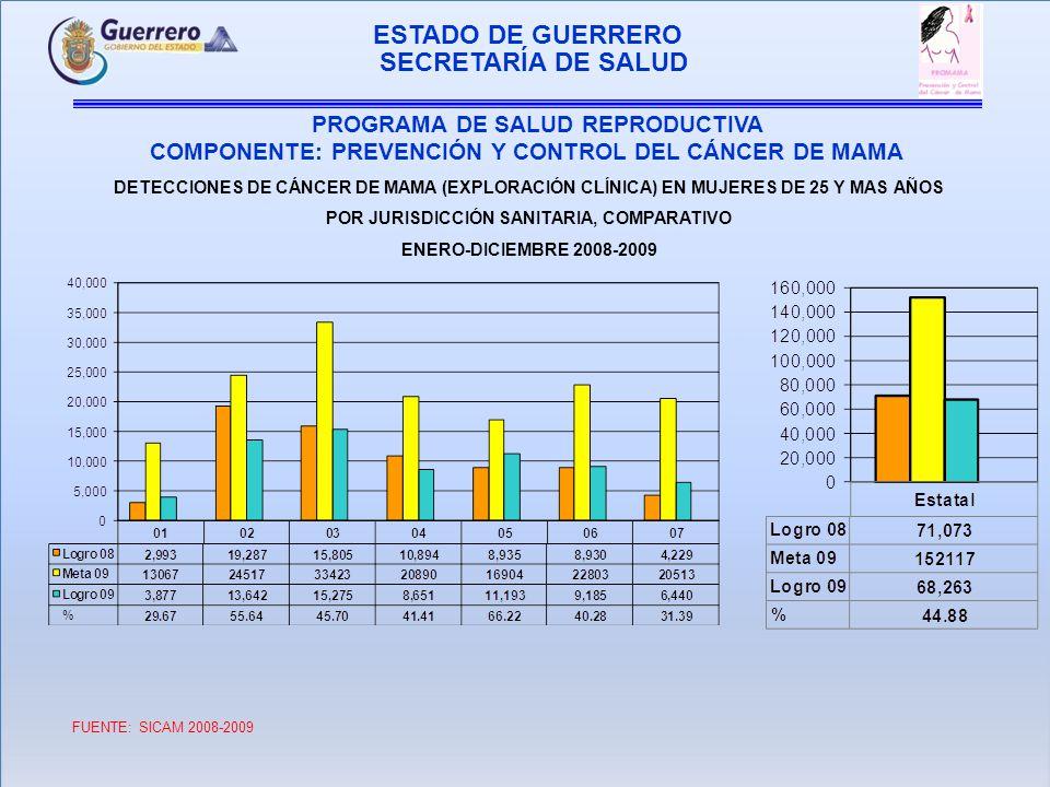 ESTADO DE GUERRERO PROGRAMA DE SALUD REPRODUCTIVA COMPONENTE: PREVENCIÓN Y CONTROL DEL CÁNCER DE MAMA SECRETARÍA DE SALUD DETECCIONES DE CÁNCER DE MAMA (EXPLORACIÓN CLÍNICA) EN MUJERES DE 25-34 AÑOS POR JURISDICCIÓN SANITARIA, COMPARATIVO ENERO-DICIEMBRE 2008-2009 FUENTE:SICAM 2008 2009