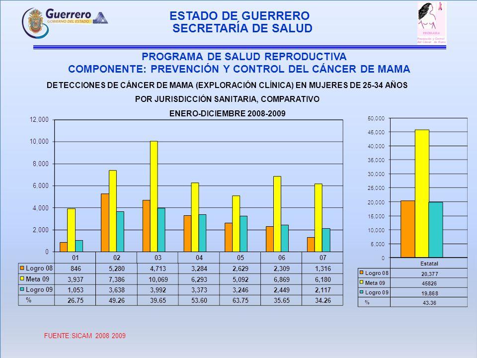 ESTADO DE GUERRERO PROGRAMA DE SALUD REPRODUCTIVA COMPONENTE: PREVENCIÓN Y CONTROL DEL CÁNCER DE MAMA SECRETARÍA DE SALUD DETECCIONES DE CÁNCER DE MAMA (EXPLORACIÓN CLÍNICA) EN MUJERES DE 35-44 AÑOS POR JURISDICCIÓN SANITARIA, COMPARATIVO ENERO-DICIEMBRE 2008-2009 FUENTE: SICAM 2008-2009