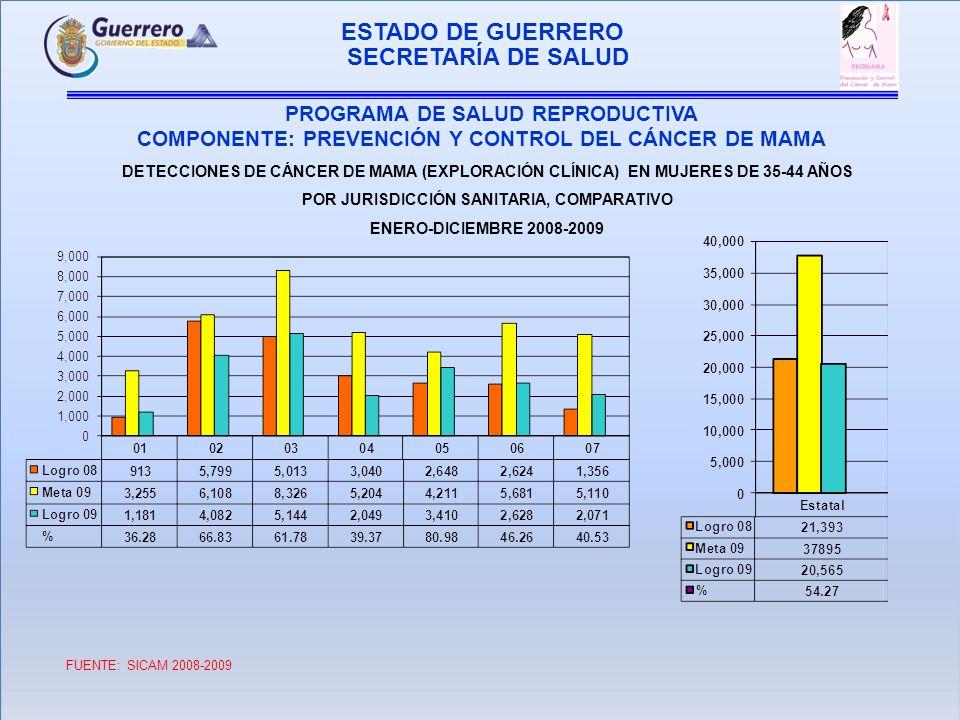 ESTADO DE GUERRERO PROGRAMA DE SALUD REPRODUCTIVA COMPONENTE: PREVENCIÓN Y CONTROL DEL CÁNCER DE MAMA SECRETARÍA DE SALUD DETECCIONES DE CÁNCER DE MAMA (EXPLORACIÓN CLÍNICA) EN MUJERES DE 45 Y MAS AÑOS POR JURISDICCIÓN SANITARIA, COMPARATIVO ENERO-DICIEMBRE 2008-2009 FUENTE: SICAM 2008-2009