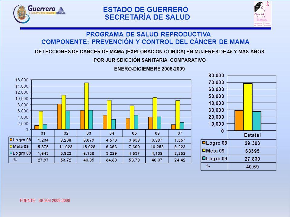 PROGRAMA DE SALUD REPRODUCTIVA COMPONENTE: PREVENCIÓN Y CONTROL DEL CANCER DE MAMA SECRETARÍA DE SALUD ESTADO DE GUERRERO LOGRO COMPARATIVO DE MASTOGRAFÍAS EN EL GRUPO DE 40 AÑOS Y MAS ENERO-DICIEMBRE 2009 FUENTE: SICAM 2008 -2009 I.E.C 2008-2009 *Las 9509 mastografías del IEC son de Enero a Junio 2009 *