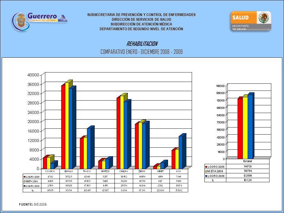 SUBSECRETARIA DE PREVENCIÓN Y CONTROL DE ENFERMEDADES DIRECCIÓN DE SERVICIOS DE SALUD SUBDIRECCIÓN DE ATENCIÓN MÉDICA DEPARTAMENTO DE SEGUNDO NIVEL DE ATENCIÓN REHABILITACION COMPARATIVO ENERO - DICIEMBRE 2008 - 2009 FUENTE: SIS 2009.