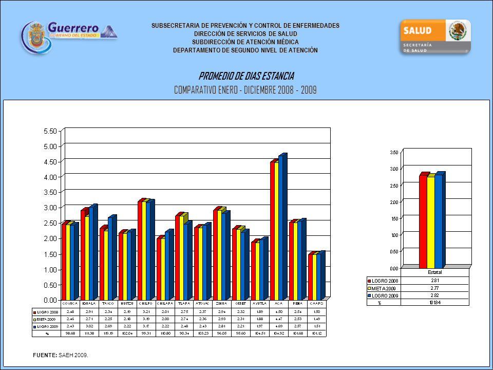 SUBSECRETARIA DE PREVENCIÓN Y CONTROL DE ENFERMEDADES DIRECCIÓN DE SERVICIOS DE SALUD SUBDIRECCIÓN DE ATENCIÓN MÉDICA DEPARTAMENTO DE SEGUNDO NIVEL DE ATENCIÓN PROMEDIO DE DIAS ESTANCIA COMPARATIVO ENERO - DICIEMBRE 2008 - 2009 FUENTE: SAEH 2009.
