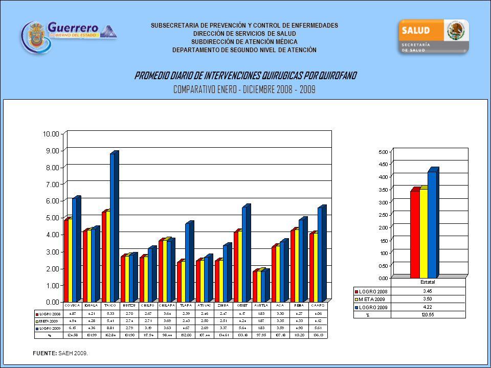 SUBSECRETARIA DE PREVENCIÓN Y CONTROL DE ENFERMEDADES DIRECCIÓN DE SERVICIOS DE SALUD SUBDIRECCIÓN DE ATENCIÓN MÉDICA DEPARTAMENTO DE SEGUNDO NIVEL DE ATENCIÓN PROMEDIO DIARIO DE INTERVENCIONES QUIRUGICAS POR QUIROFANO COMPARATIVO ENERO - DICIEMBRE 2008 - 2009 FUENTE: SAEH 2009.