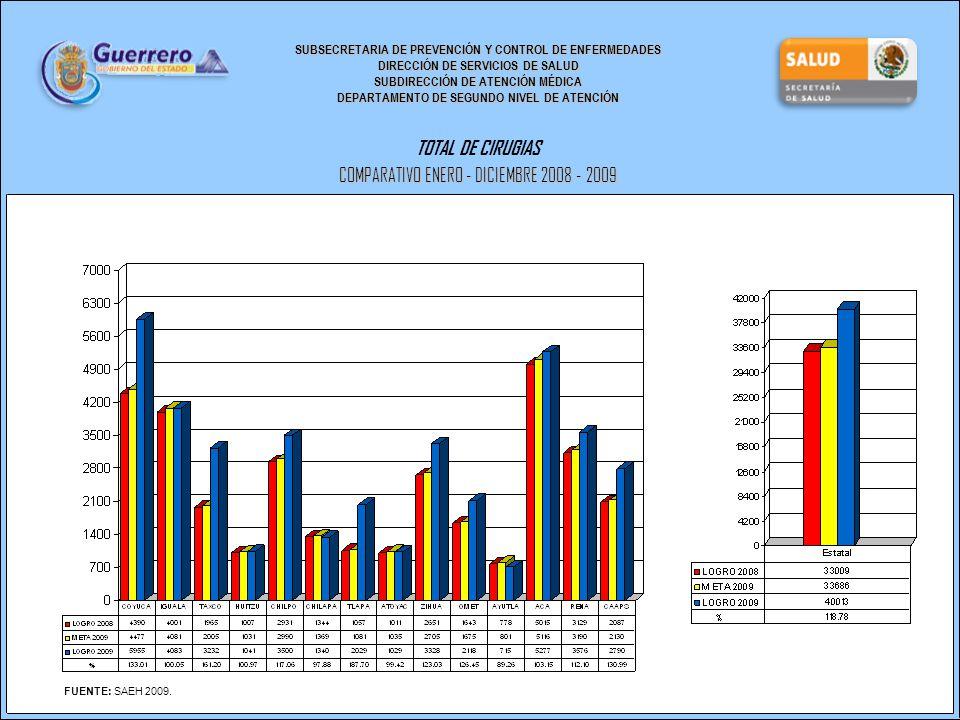 SUBSECRETARIA DE PREVENCIÓN Y CONTROL DE ENFERMEDADES DIRECCIÓN DE SERVICIOS DE SALUD SUBDIRECCIÓN DE ATENCIÓN MÉDICA DEPARTAMENTO DE SEGUNDO NIVEL DE ATENCIÓN TOTAL DE CIRUGIAS COMPARATIVO ENERO - DICIEMBRE 2008 - 2009 FUENTE: SAEH 2009.