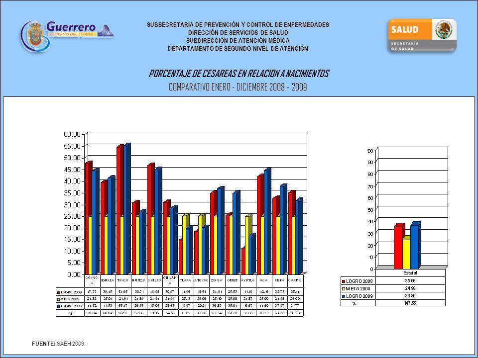 SUBSECRETARIA DE PREVENCIÓN Y CONTROL DE ENFERMEDADES DIRECCIÓN DE SERVICIOS DE SALUD SUBDIRECCIÓN DE ATENCIÓN MÉDICA DEPARTAMENTO DE SEGUNDO NIVEL DE ATENCIÓN PORCENTAJE DE CESAREAS EN RELACION A NACIMIENTOS COMPARATIVO ENERO - DICIEMBRE 2008 - 2009 FUENTE: SAEH 2009.
