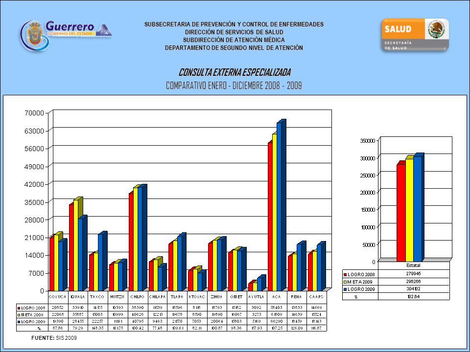 SUBSECRETARIA DE PREVENCIÓN Y CONTROL DE ENFERMEDADES DIRECCIÓN DE SERVICIOS DE SALUD SUBDIRECCIÓN DE ATENCIÓN MÉDICA DEPARTAMENTO DE SEGUNDO NIVEL DE ATENCIÓN CONSULTA EXTERNA ESPECIALIZADA COMPARATIVO ENERO - DICIEMBRE 2008 - 2009 FUENTE: SIS 2009