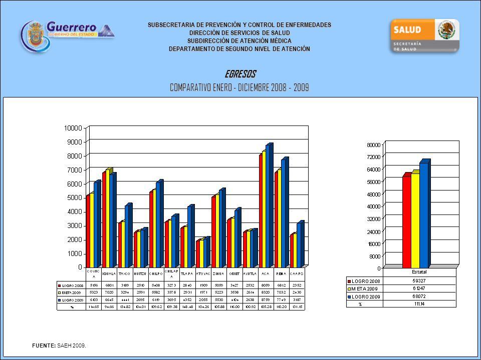 SUBSECRETARIA DE PREVENCIÓN Y CONTROL DE ENFERMEDADES DIRECCIÓN DE SERVICIOS DE SALUD SUBDIRECCIÓN DE ATENCIÓN MÉDICA DEPARTAMENTO DE SEGUNDO NIVEL DE ATENCIÓN EGRESOS COMPARATIVO ENERO - DICIEMBRE 2008 - 2009 FUENTE: SAEH 2009.