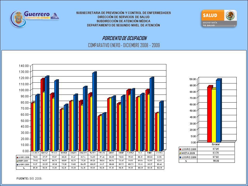 SUBSECRETARIA DE PREVENCIÓN Y CONTROL DE ENFERMEDADES DIRECCIÓN DE SERVICIOS DE SALUD SUBDIRECCIÓN DE ATENCIÓN MÉDICA DEPARTAMENTO DE SEGUNDO NIVEL DE ATENCIÓN PORCIENTO DE OCUPACION COMPARATIVO ENERO - DICIEMBRE 2008 - 2009 FUENTE: SIS 2009.