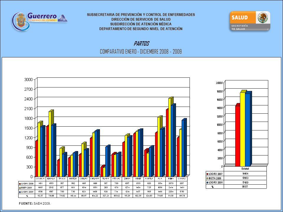 SUBSECRETARIA DE PREVENCIÓN Y CONTROL DE ENFERMEDADES DIRECCIÓN DE SERVICIOS DE SALUD SUBDIRECCIÓN DE ATENCIÓN MÉDICA DEPARTAMENTO DE SEGUNDO NIVEL DE ATENCIÓN PARTOS COMPARATIVO ENERO - DICIEMBRE 2008 - 2009 FUENTE: SAEH 2009.