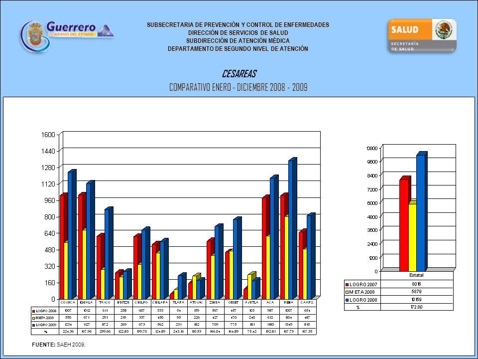 SUBSECRETARIA DE PREVENCIÓN Y CONTROL DE ENFERMEDADES DIRECCIÓN DE SERVICIOS DE SALUD SUBDIRECCIÓN DE ATENCIÓN MÉDICA DEPARTAMENTO DE SEGUNDO NIVEL DE ATENCIÓN CESAREAS COMPARATIVO ENERO - DICIEMBRE 2008 - 2009 FUENTE: SAEH 2009.