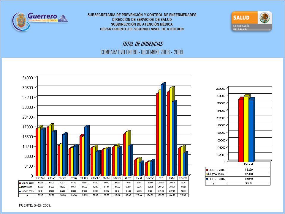SUBSECRETARIA DE PREVENCIÓN Y CONTROL DE ENFERMEDADES DIRECCIÓN DE SERVICIOS DE SALUD SUBDIRECCIÓN DE ATENCIÓN MÉDICA DEPARTAMENTO DE SEGUNDO NIVEL DE ATENCIÓN TOTAL DE URGENCIAS COMPARATIVO ENERO - DICIEMBRE 2008 - 2009 FUENTE: SAEH 2009.