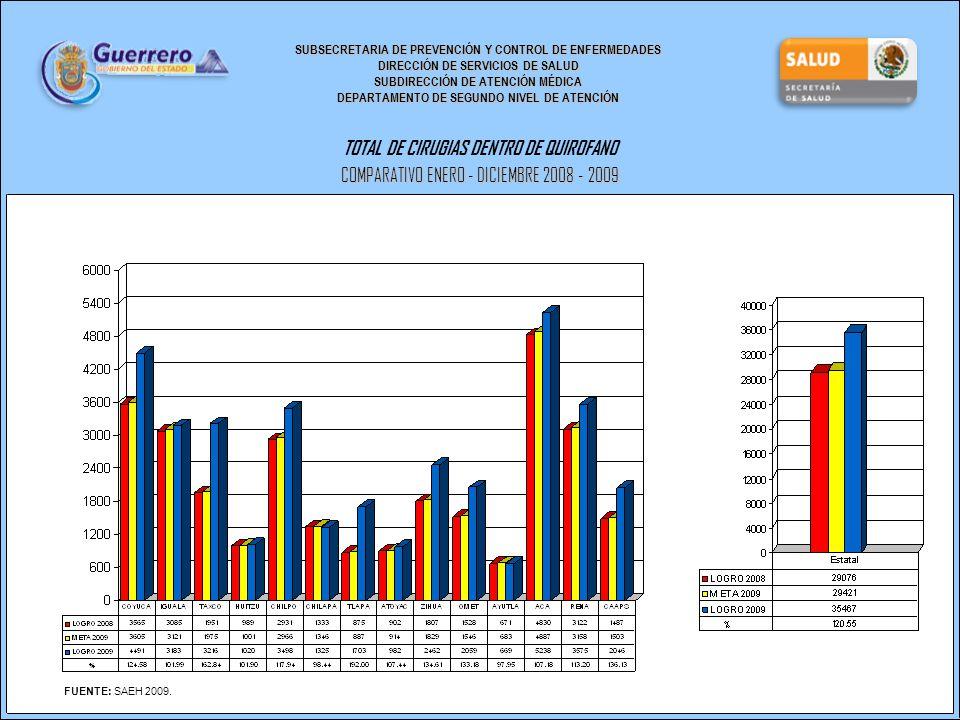 SUBSECRETARIA DE PREVENCIÓN Y CONTROL DE ENFERMEDADES DIRECCIÓN DE SERVICIOS DE SALUD SUBDIRECCIÓN DE ATENCIÓN MÉDICA DEPARTAMENTO DE SEGUNDO NIVEL DE ATENCIÓN TOTAL DE CIRUGIAS DENTRO DE QUIROFANO COMPARATIVO ENERO - DICIEMBRE 2008 - 2009 FUENTE: SAEH 2009.